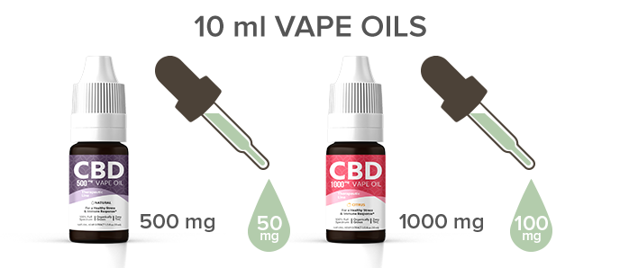 cbd vape oil strength