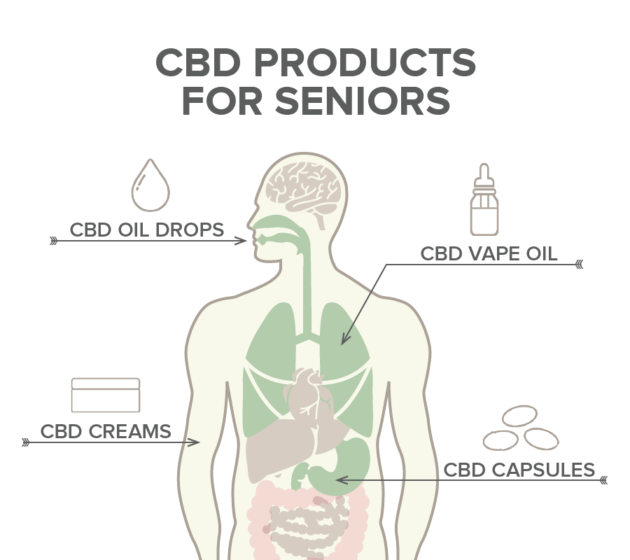 cbd products for seniors