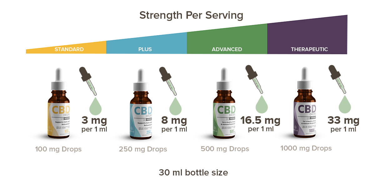 CBD Oil Strength