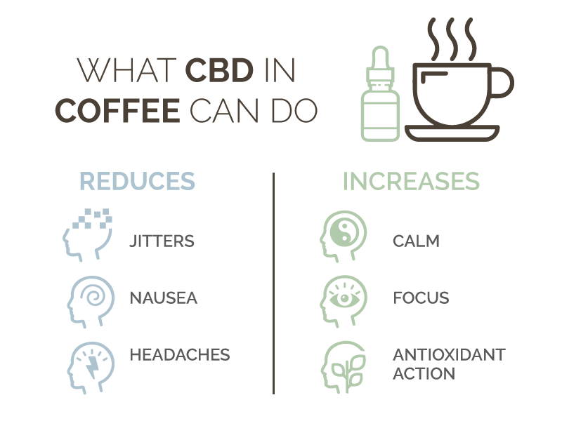 What CBD in Coffee Can Do