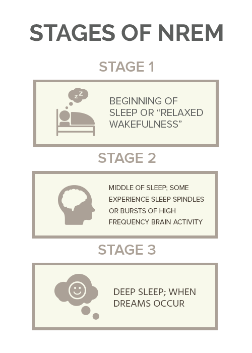 Stages of NREM cbd for sleep