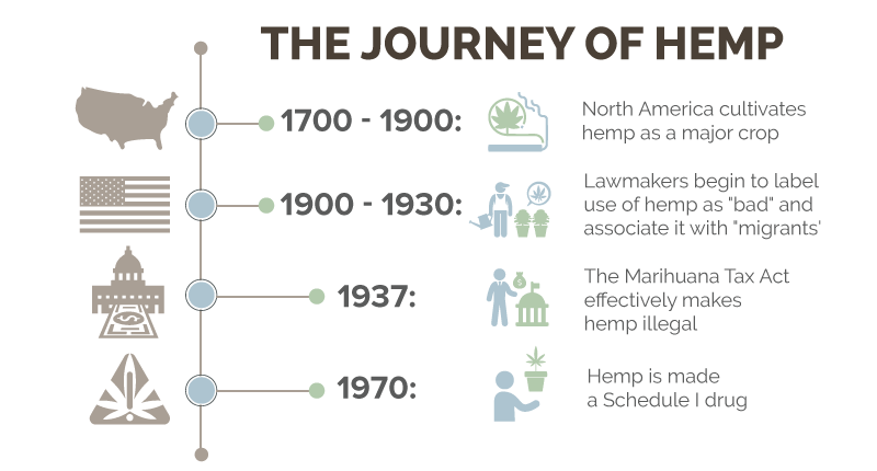 cbd is still legal in infographic