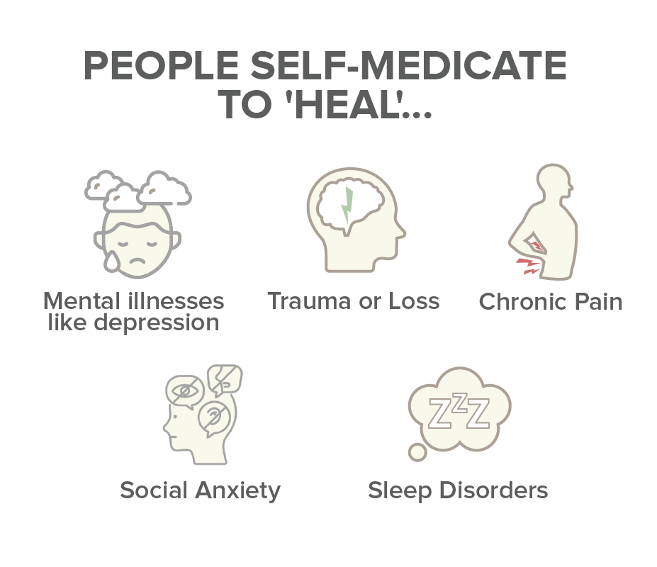 why do people self medicate