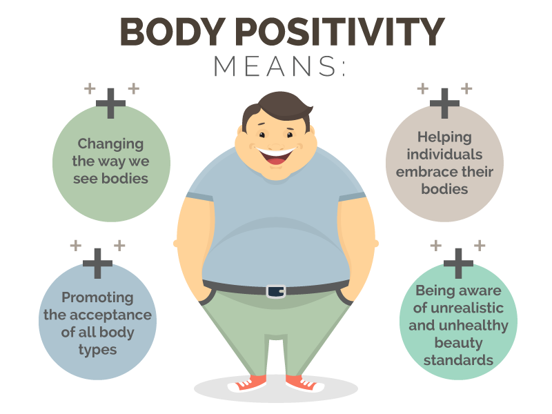 aims of body positivity