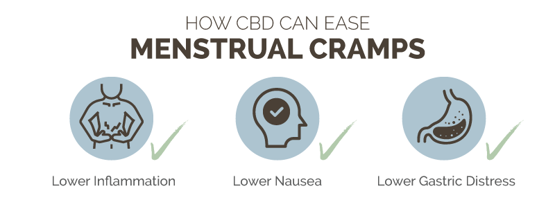 How CBD Can Ease Menstrual Cramps
