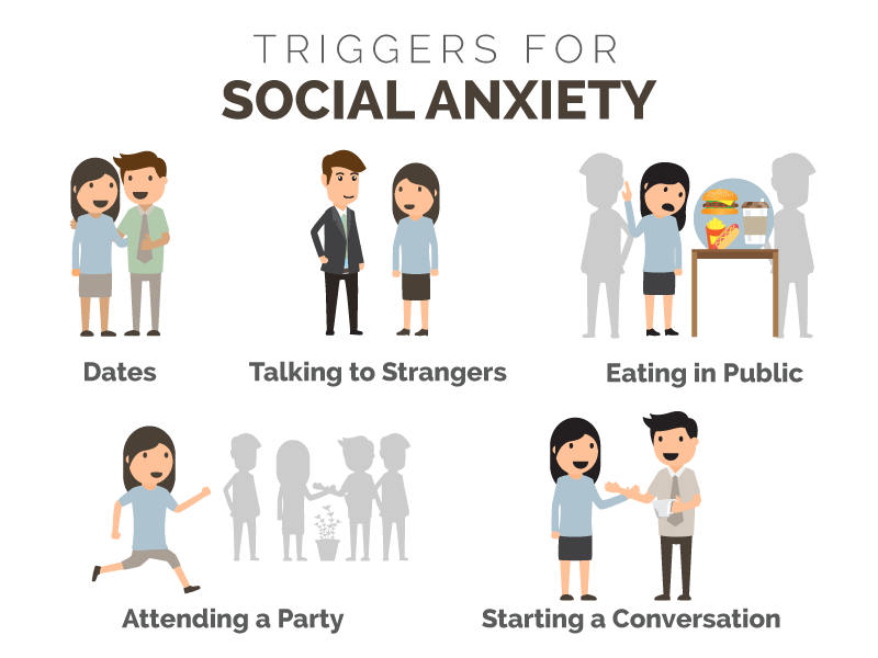 Triggers for social anxiety