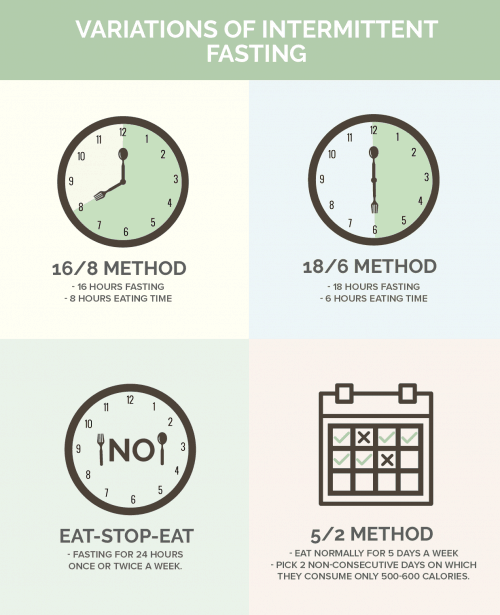 Schedules of Intermittent fasting