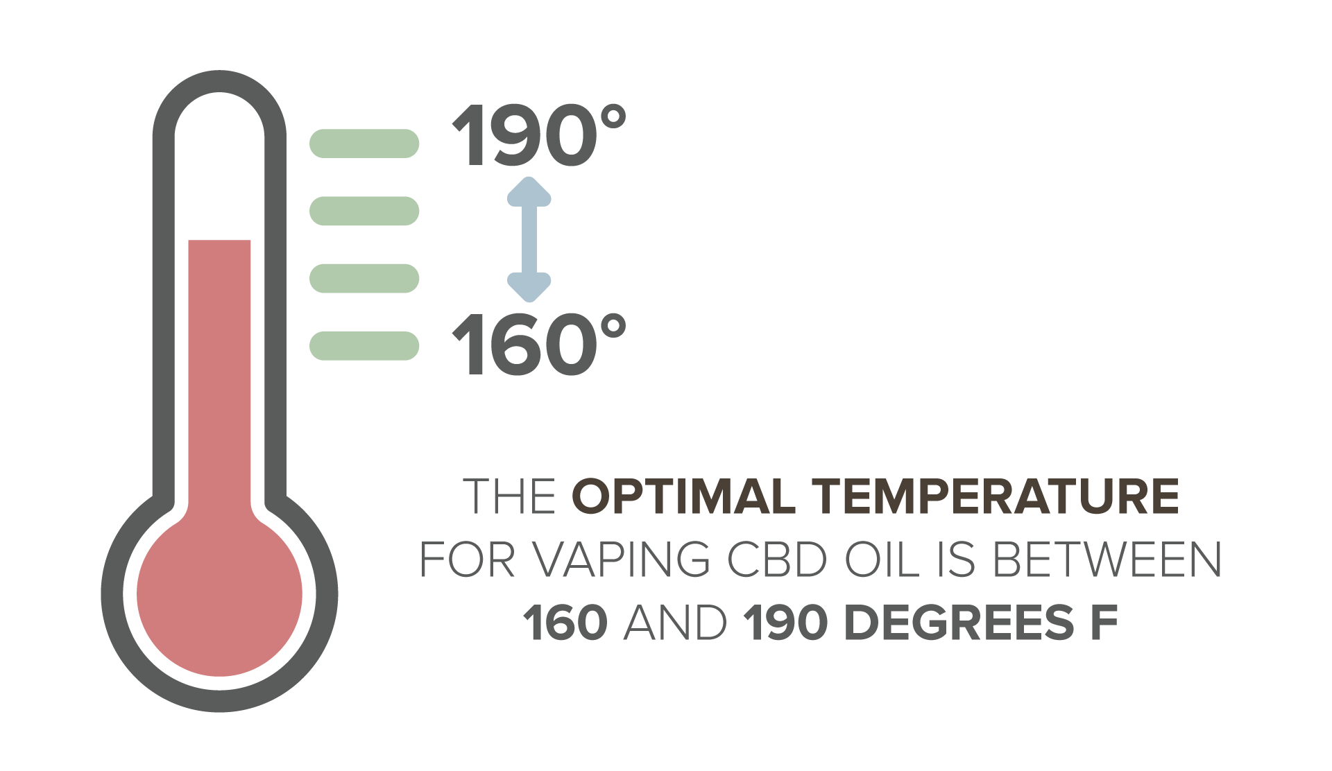 The optimal temperature for vaping CBD oil