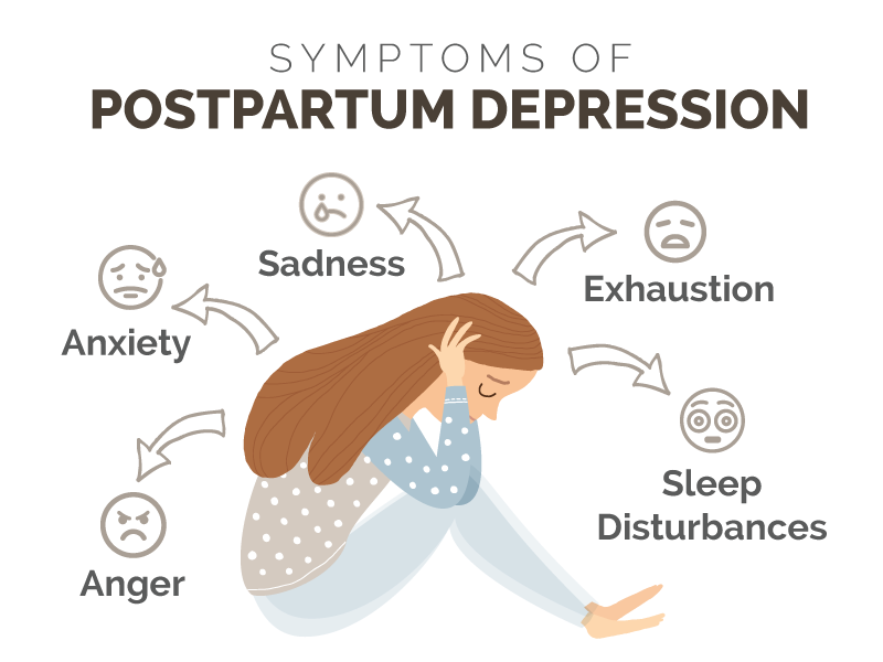 Postpartum depression symptoms