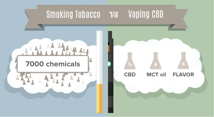 smoking tobacco vs vaping cbd